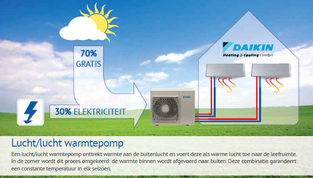 Airconditioning – lucht lucht warmtepomp