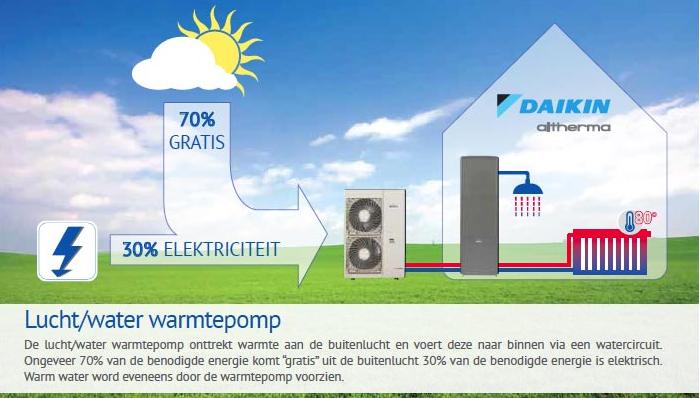 Daikin Altherma Hoge Temperatuur - Aansluiting op bestaande radiatoren
